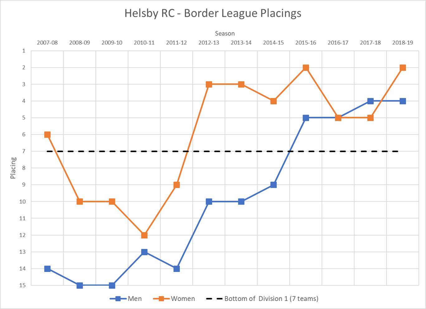 Borders League
